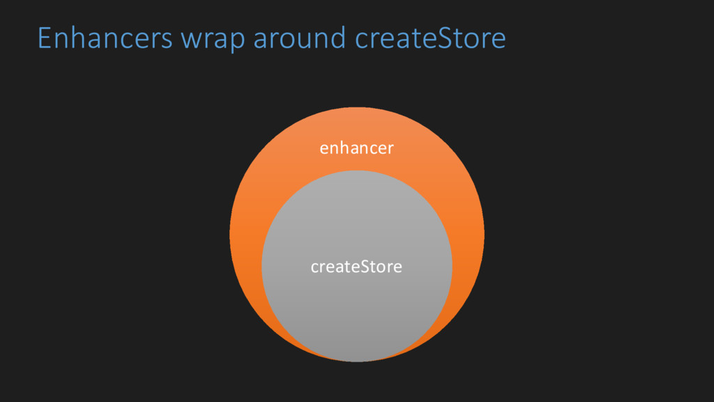 Enhancers wrap around createStore enhancer crea...