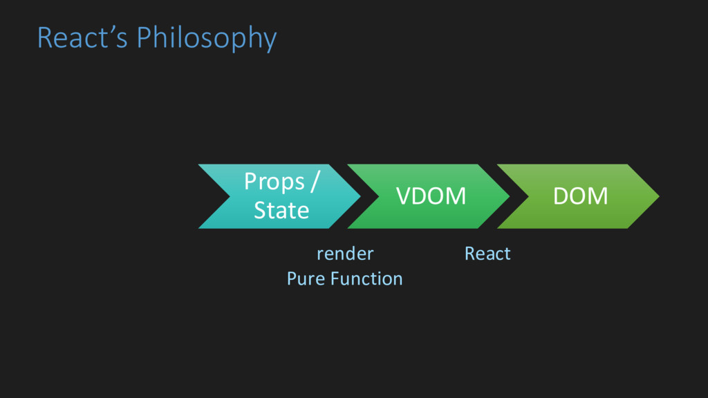 React's Philosophy Props / State VDOM DOM rende...
