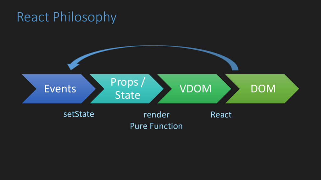 React Philosophy Events Props / State VDOM DOM ...