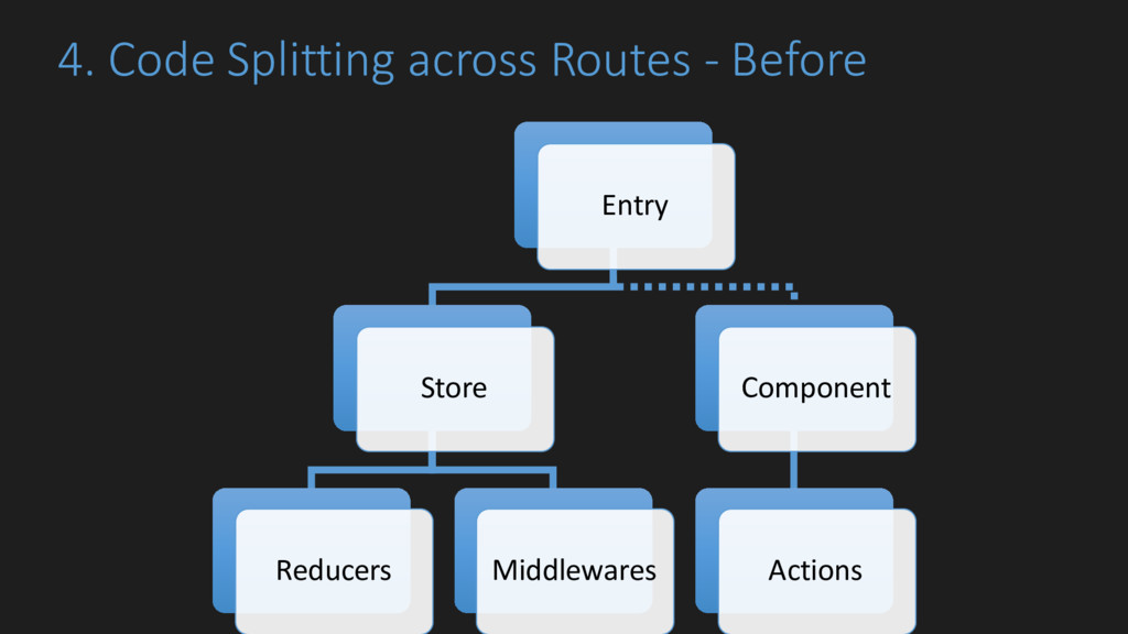 4. Code Splitting across Routes - Before Entry ...