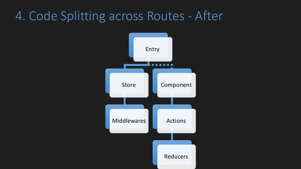 4. Code Splitting across Routes - After Entry S...