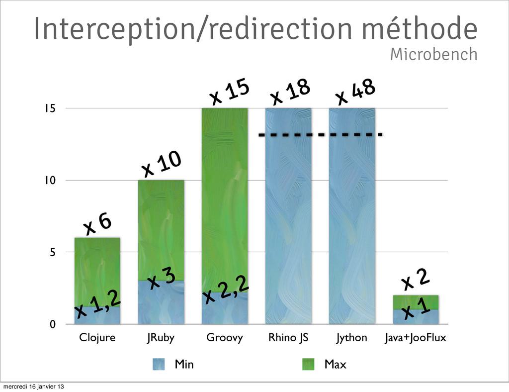 Interception/redirection méthode 0 5 10 15 Cloj...