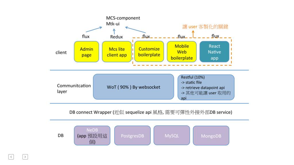 DB connect Wrapper (sequelize api ,  ...