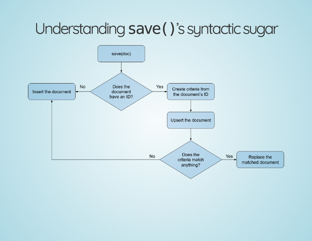 Understanding Understanding save() save()'s syn...