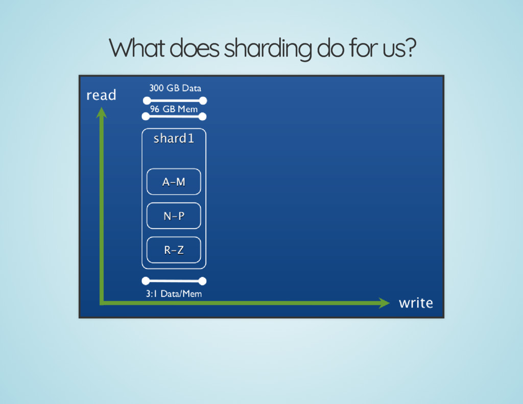 What does sharding do for us? What does shardin...