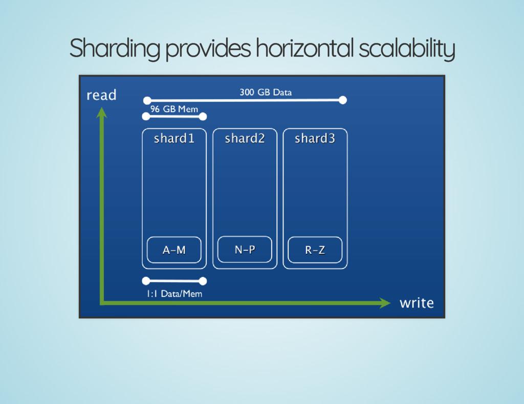 Sharding provides horizontal scalability Shardi...