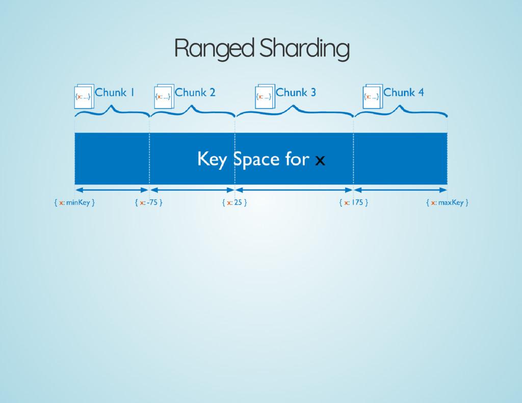 Ranged Sharding Ranged Sharding