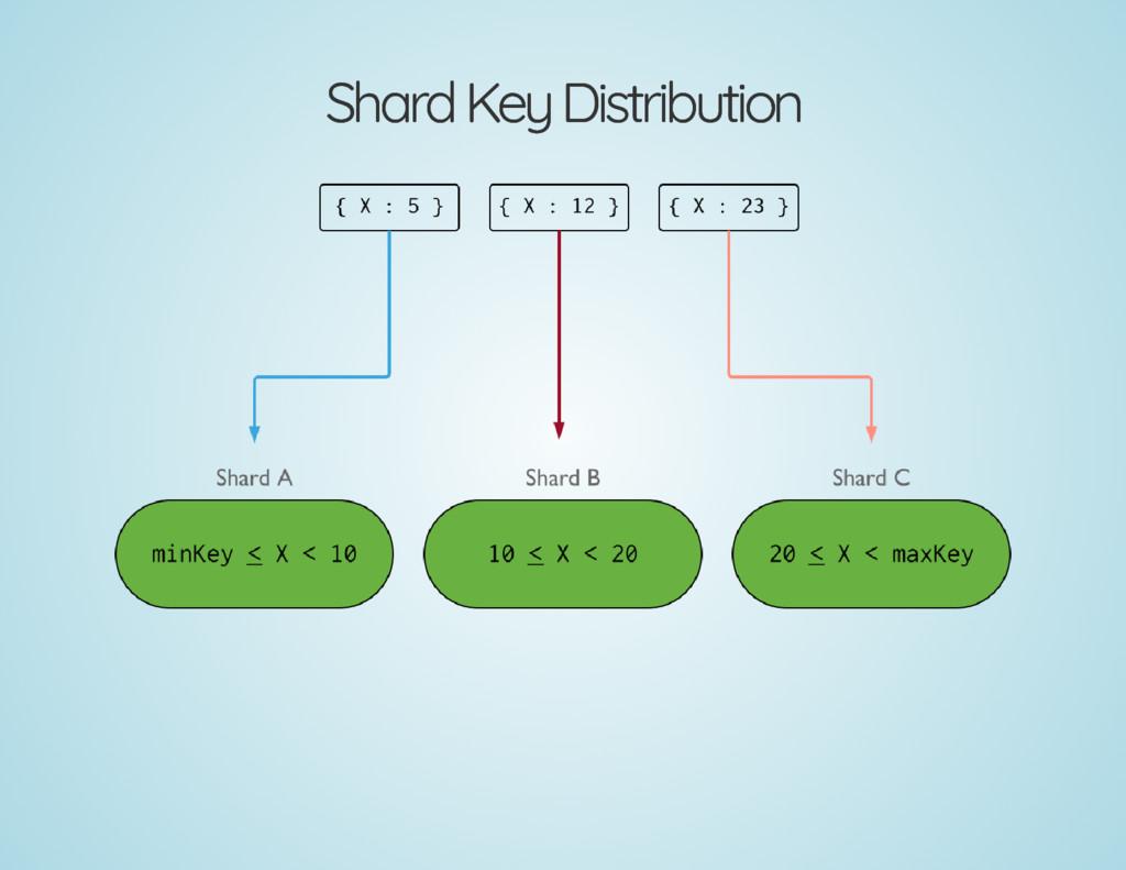 Shard Key Distribution Shard Key Distribution