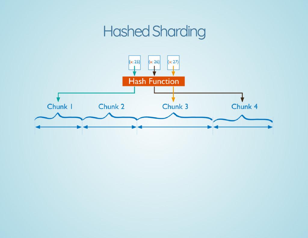 Hashed Sharding Hashed Sharding