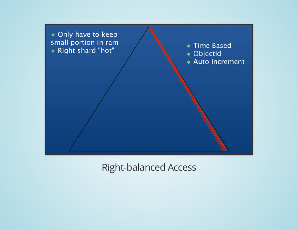 Right-balanced Access