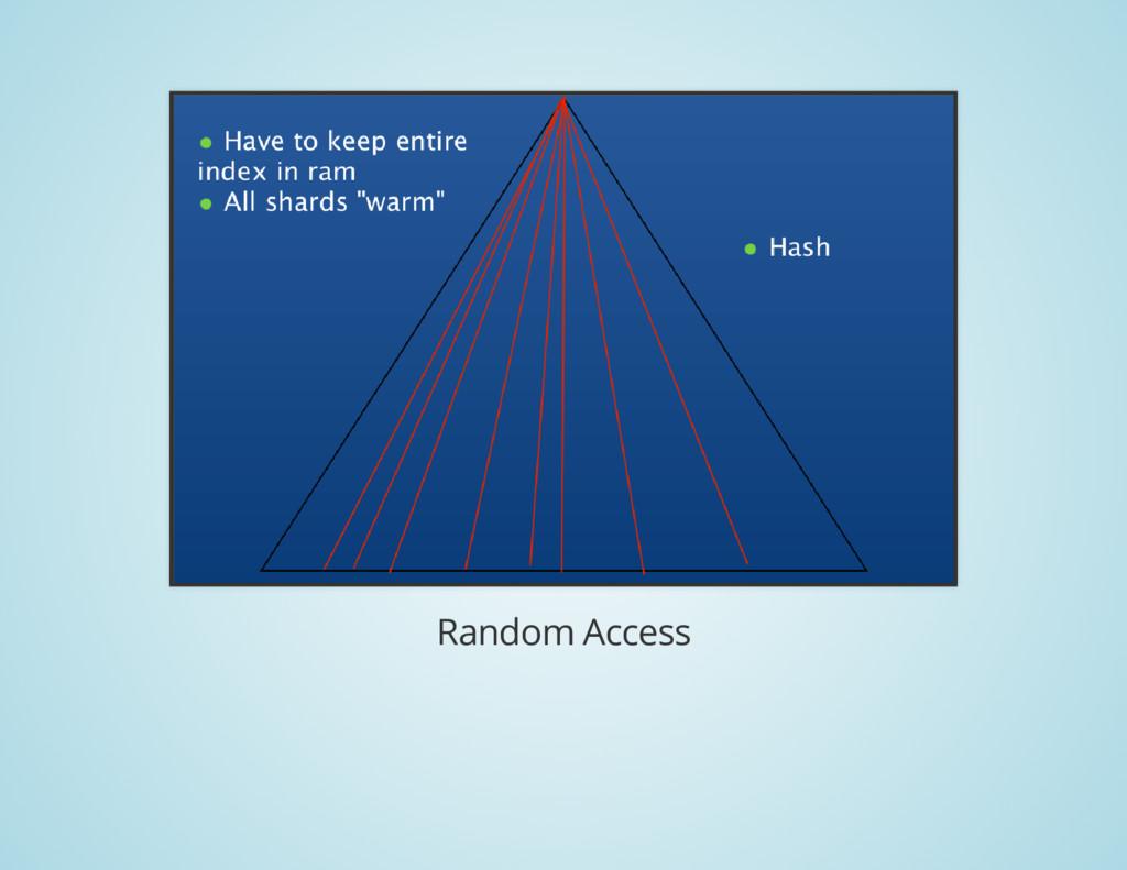 Random Access