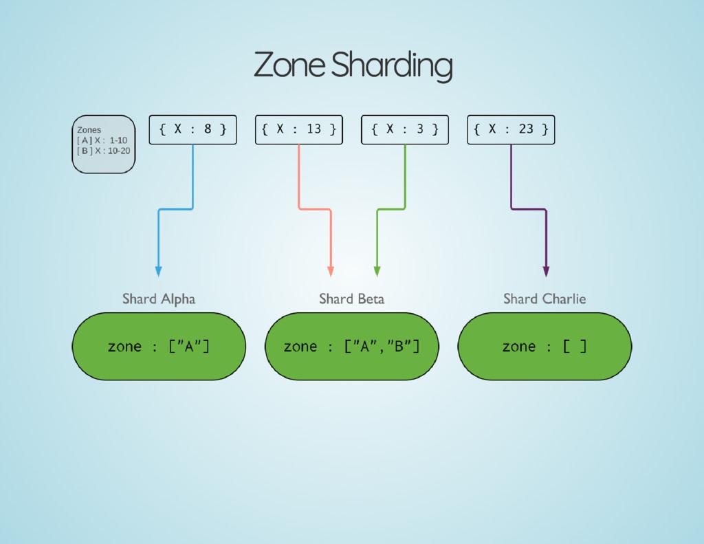 Zone Sharding Zone Sharding