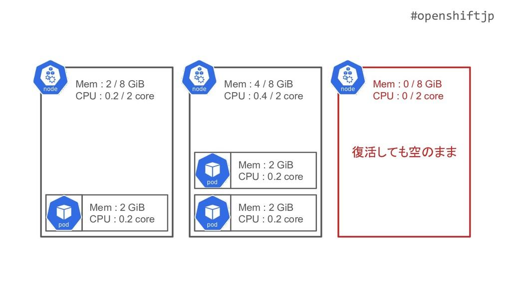 #openshiftjp Mem : 2 GiB CPU : 0.2 core Mem : 2...