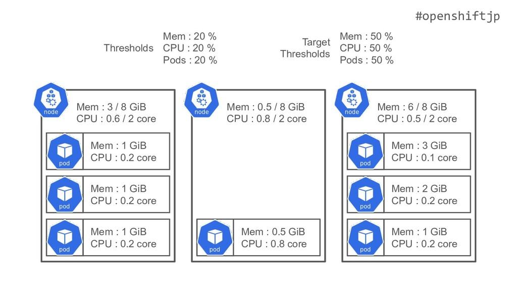 #openshiftjp Mem : 1 GiB CPU : 0.2 core Mem : 1...