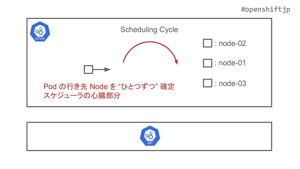 """#openshiftjp Scheduling Cycle Pod の行き先 Node を """"..."""