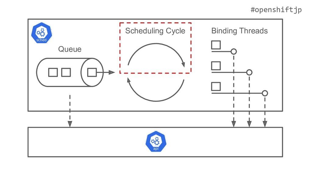 #openshiftjp Queue Scheduling Cycle Binding Thr...