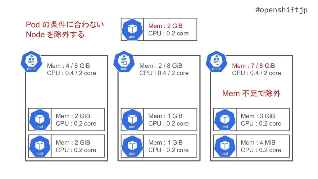 #openshiftjp Mem : 1 GiB CPU : 0.2 core Mem : 2...