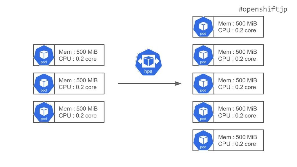 #openshiftjp Mem : 500 MiB CPU : 0.2 core Mem :...