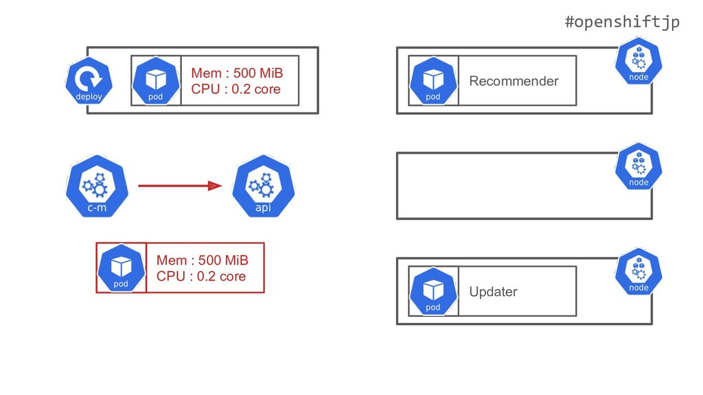 #openshiftjp Mem : 500 MiB CPU : 0.2 core Updat...
