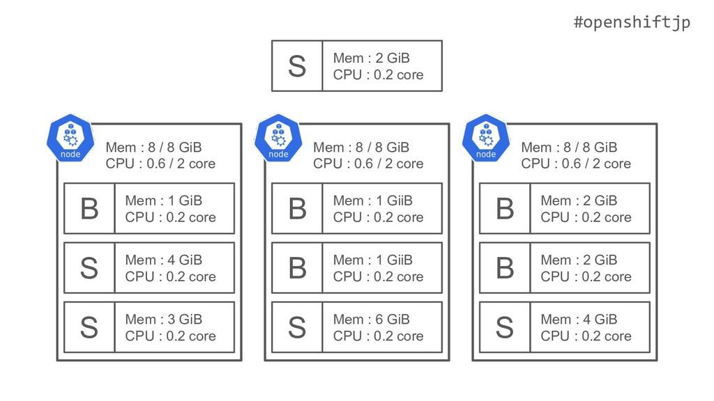 #openshiftjp S Mem : 3 GiB CPU : 0.2 core S Mem...