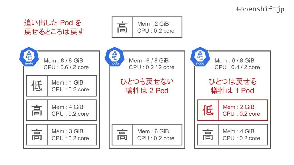 #openshiftjp 高 Mem : 3 GiB CPU : 0.2 core 高 Mem...