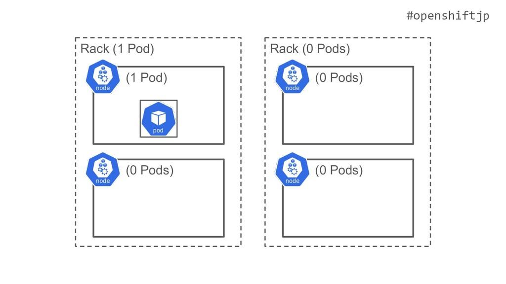 #openshiftjp (1 Pod) (0 Pods) (0 Pods) (0 Pods)...