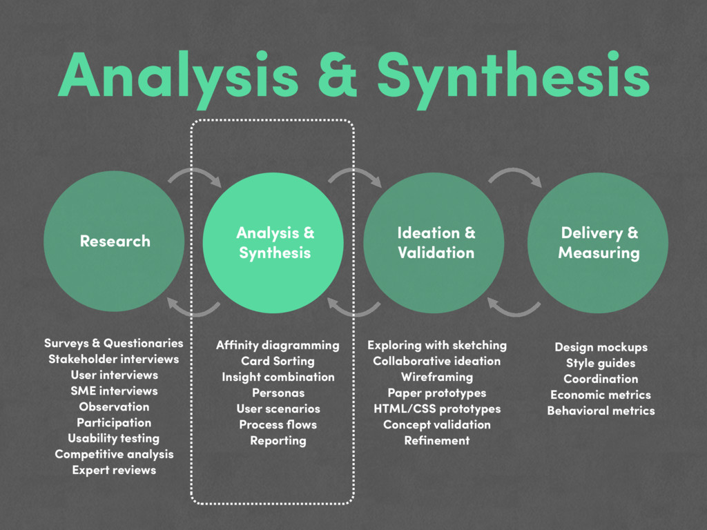 Analysis & Synthesis Research Analysis & Synthe...