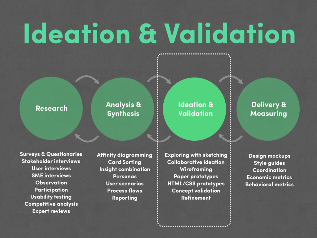 Ideation & Validation Research Analysis & Synth...