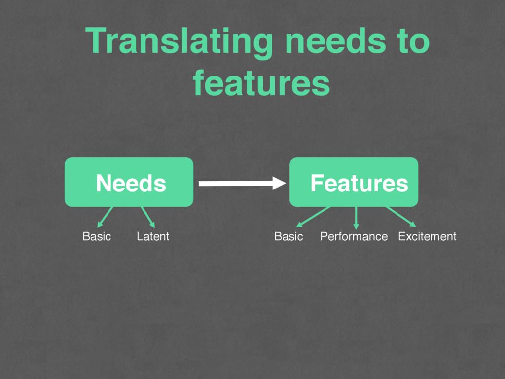 Translating needs to features Basic Latent Basi...