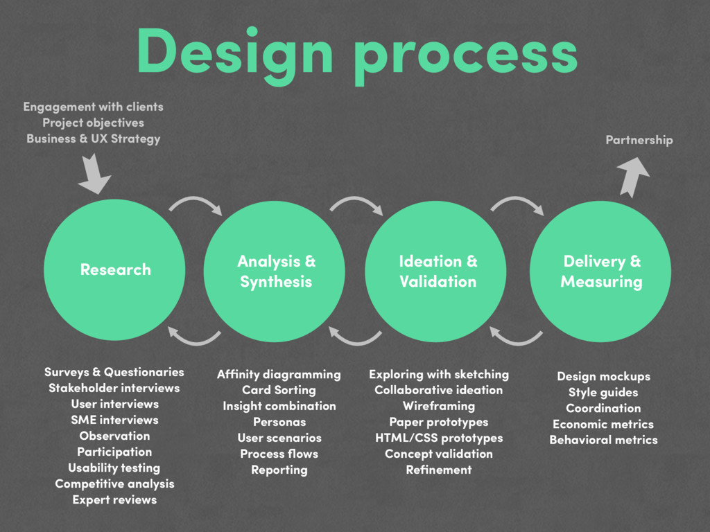 Design process Research Analysis & Synthesis Id...