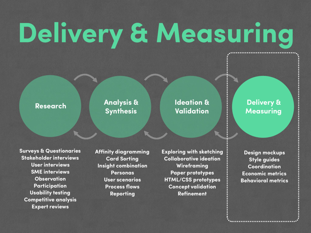 Delivery & Measuring Research Analysis & Synthe...