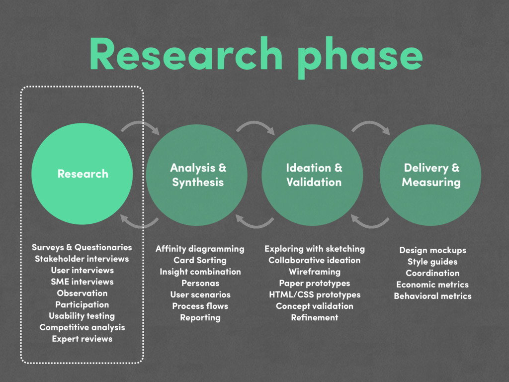 Research phase Research Analysis & Synthesis Id...