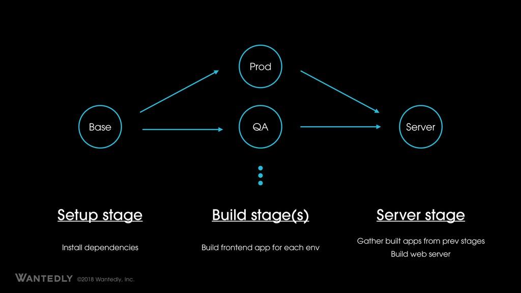 ©2018 Wantedly, Inc. Base Prod QA Server Setup ...