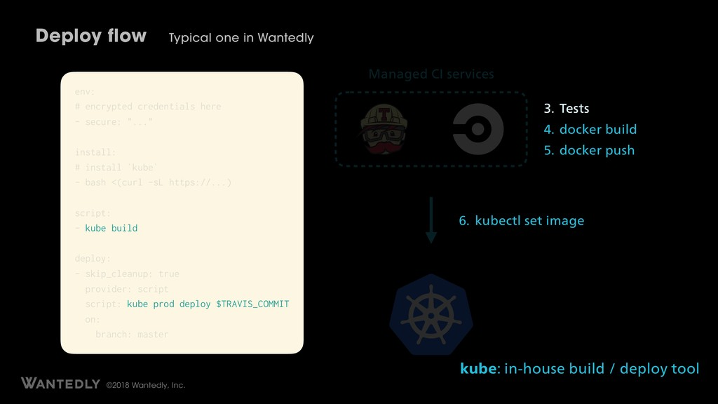 ©2018 Wantedly, Inc. Deploy flow Typical one in...