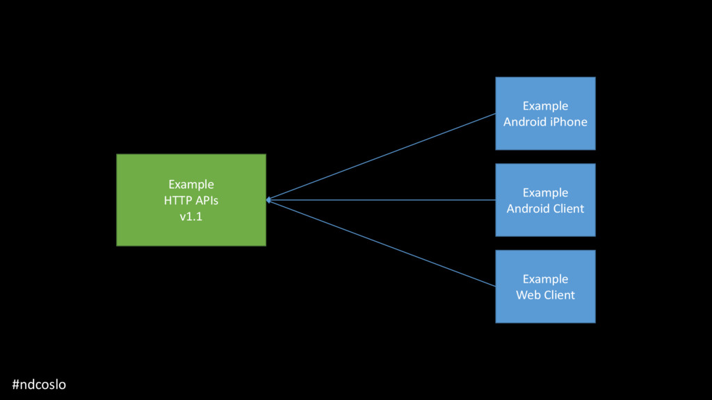 #ndcoslo Example HTTP APIs v1 Example Android i...