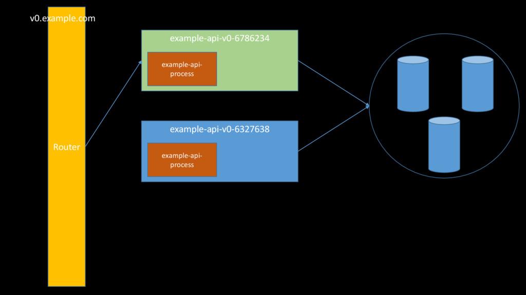 example-api-v0-6786234 example-api- process exa...