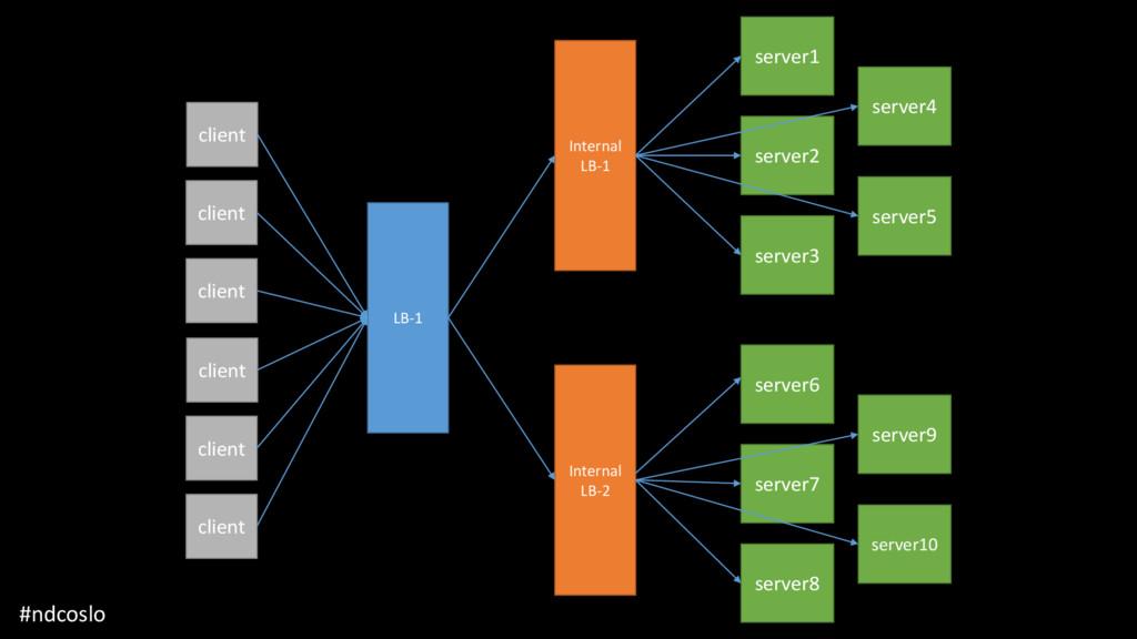 Internal LB-1 LB-1 Internal LB-2 server1 server...