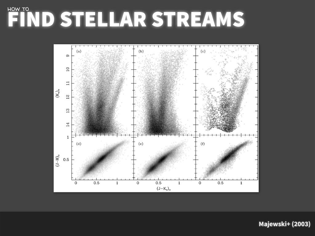 Majewski+ (2003) FIND STELLAR STREAMS how to