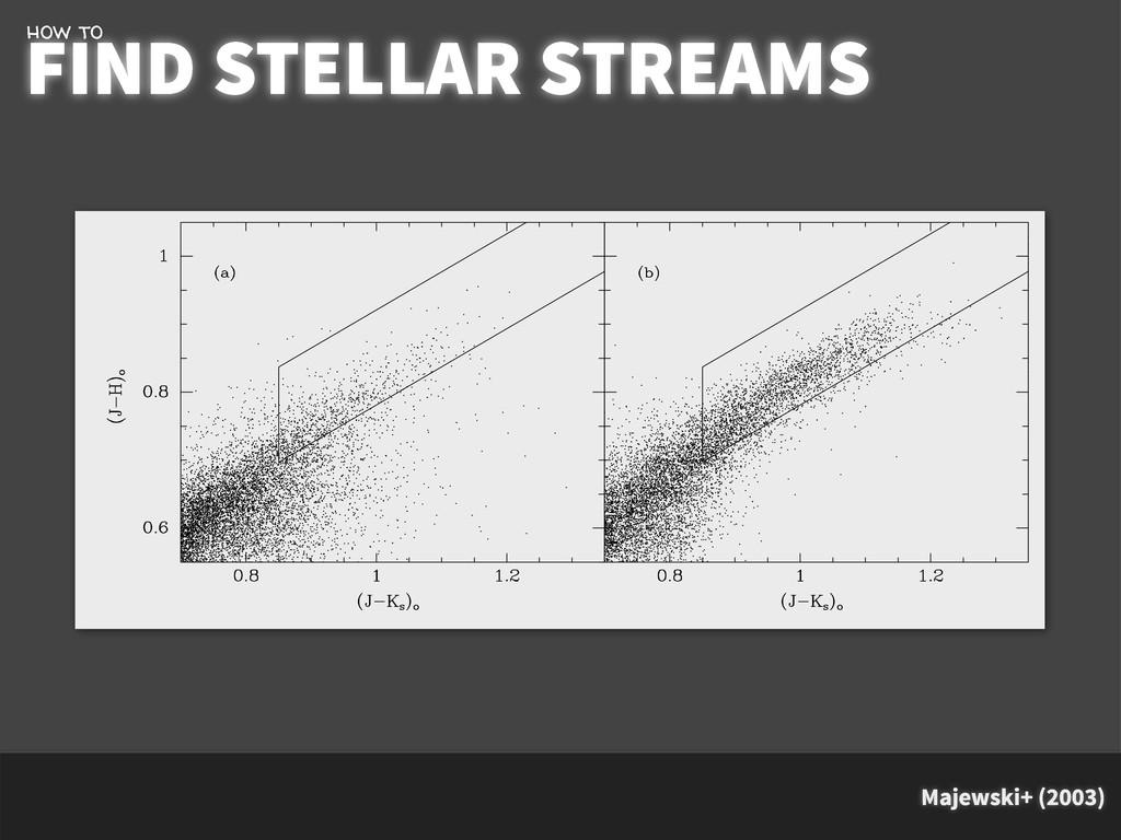 Majewski+ (2003) FIND STELLAR STREAMS how to no...