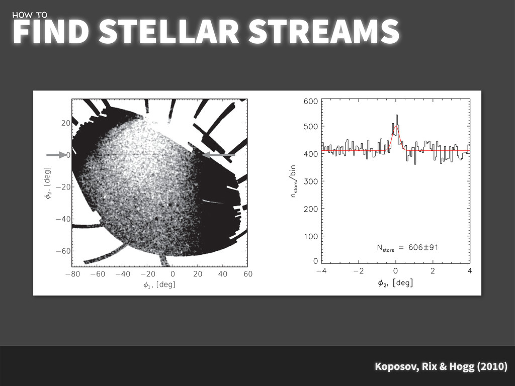 Koposov, Rix & Hogg (2010) FIND STELLAR STREAMS...