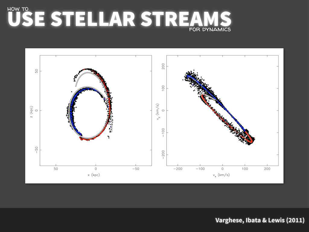 Varghese, Ibata & Lewis (2011) USE STELLAR STRE...