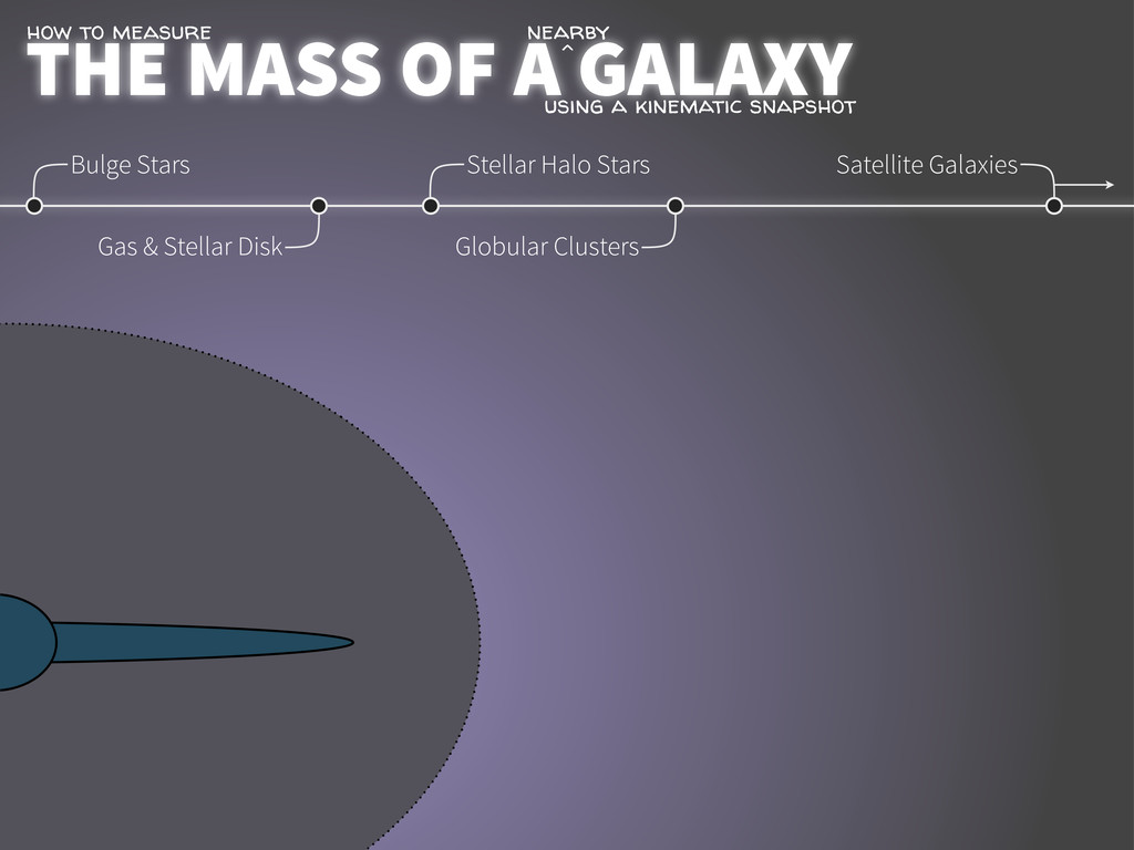 THE MASS OF A GALAXY how to measure Bulge Stars...