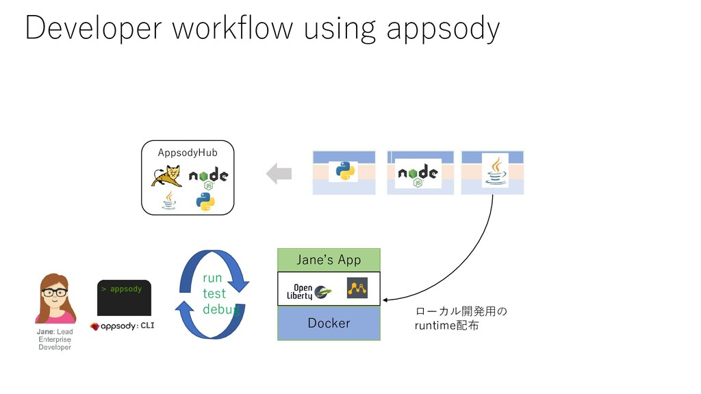 AppsodyHub run test debug Jane's App Docker ローカ...