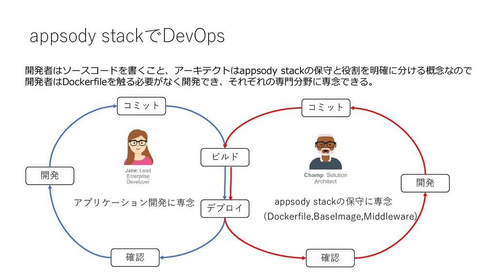 appsody stackでDevOps デプロイ ビルド 確認 開発 コミット 確認 開発 ...