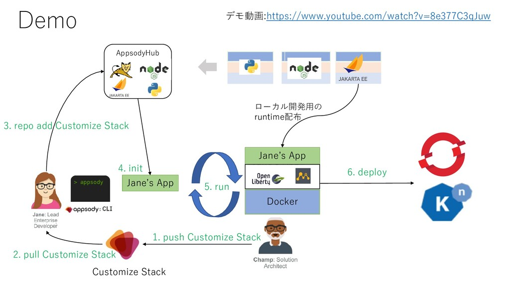AppsodyHub 3. repo add Customize Stack Demo Cus...