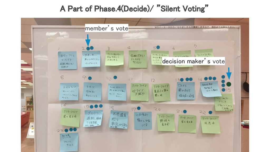 "A Part of Phase.4(Decide)/ ""Silent Voting""