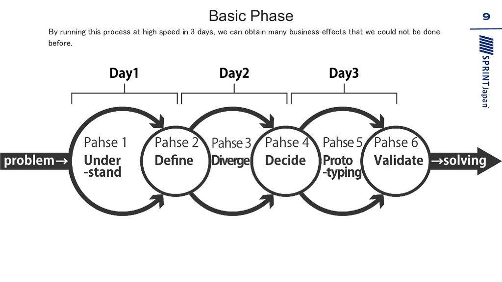 Basic Phase