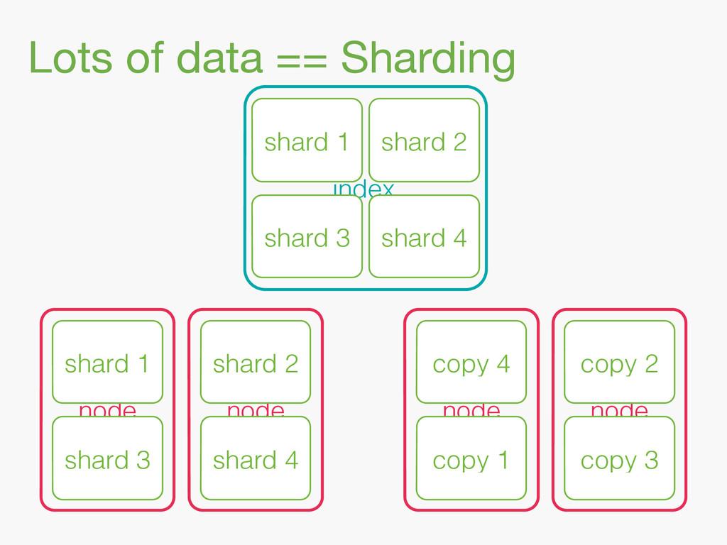 Lots of data == Sharding index shard 3 shard 4 ...