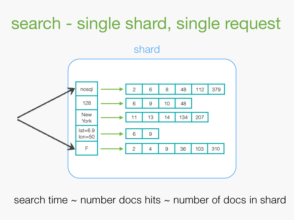 search - single shard, single request shard nos...