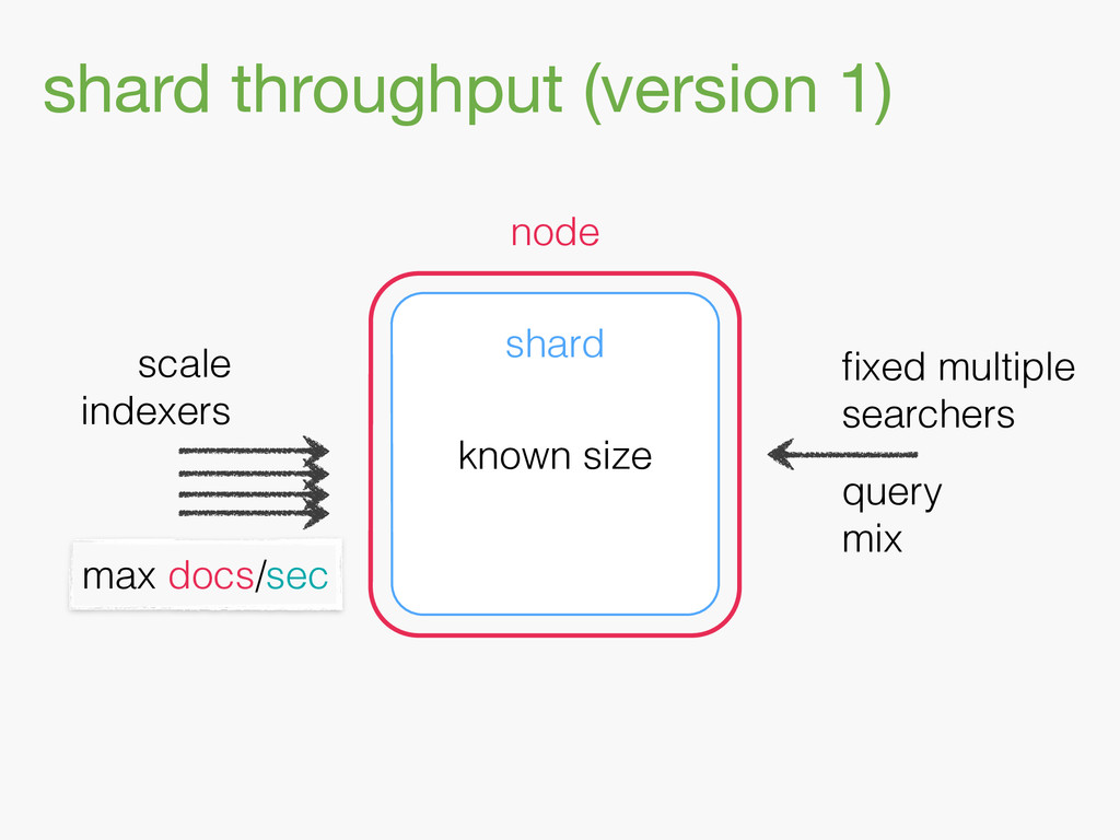 shard throughput (version 1) shard node scale i...